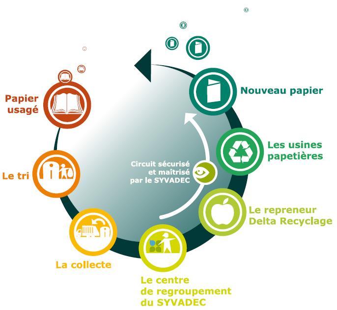 Les grandes étapes du recyclage